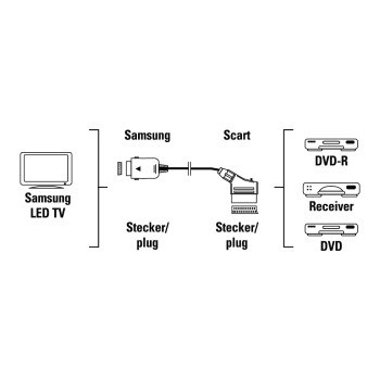 Hama adapter for Samsung TV, Scart socket - Samsung plug